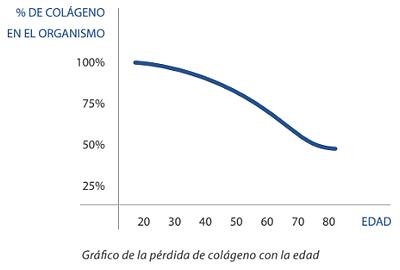 Producción de colágeno con la edad